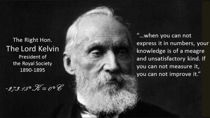 Lord Kelvin on measurement