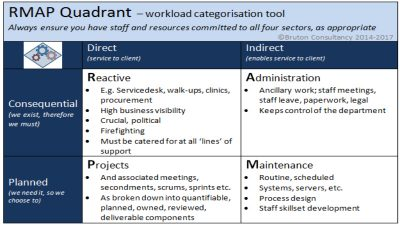 Managing mixed workloads with Noel Bruton's RMAP Quadrant tool.