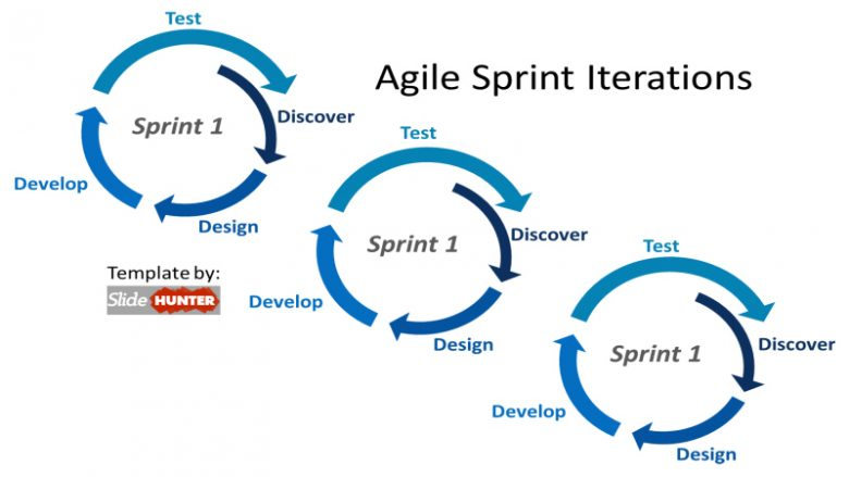 Sprint cycles in Agile Development